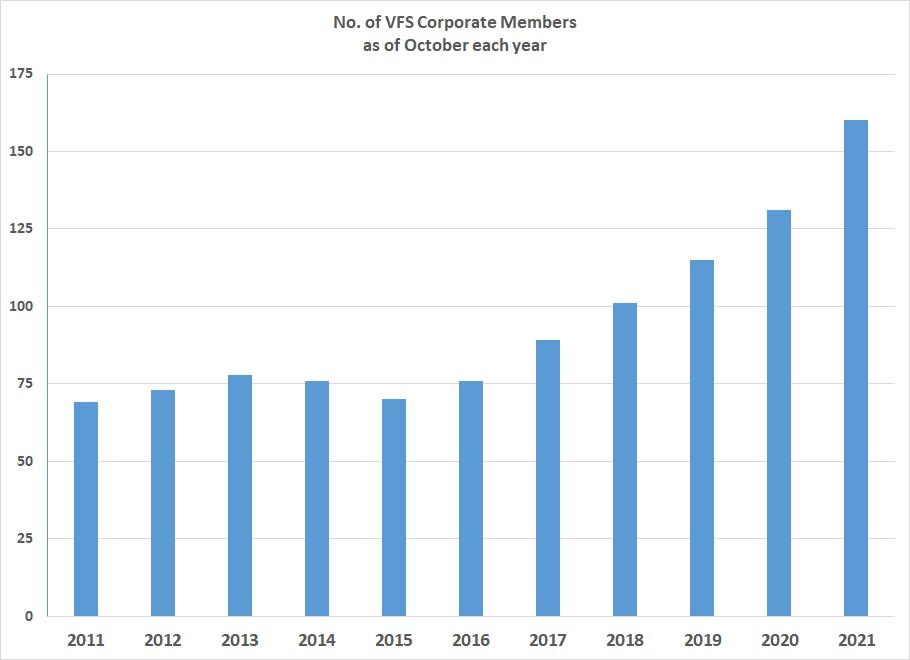 VFS Corporate Members history- 160 in Quarter-3 2021